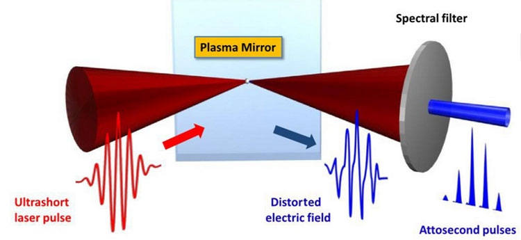 """Американские лазеры помогут бельгийским учёным с прорывом до 3-нм техпроцесса и дальше"""""""