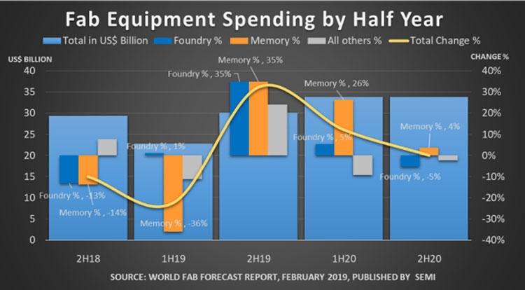 Ожидаемая динамика капитальных затрат на закупку промышленного оборудования для выпуска полупроводников (SEMI)