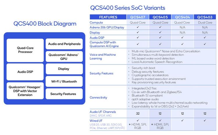 """Чипы Qualcomm QCS400 рассчитаны на динамики с «умным» ассистентом"""""""