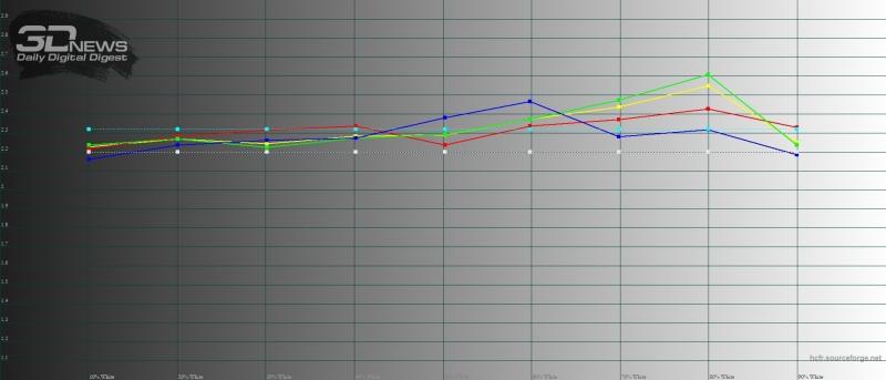 Moto g7, гамма в режиме «яркие цвета». Желтая линия – показатели Moto g7, пунктирная – эталонная гамма