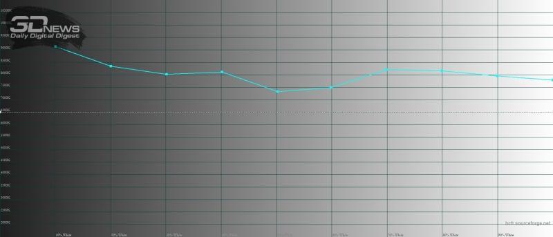 Moto g7, цветовая температура в режиме «яркие цвета». Голубая линия – показатели Moto g7, пунктирная – эталонная температура