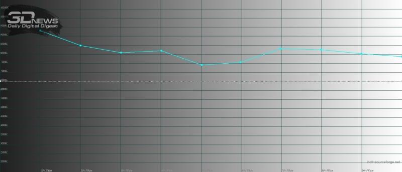 Moto g7, цветовая температура в режиме «натуральные цвета». Голубая линия – показатели Moto g7, пунктирная – эталонная температура