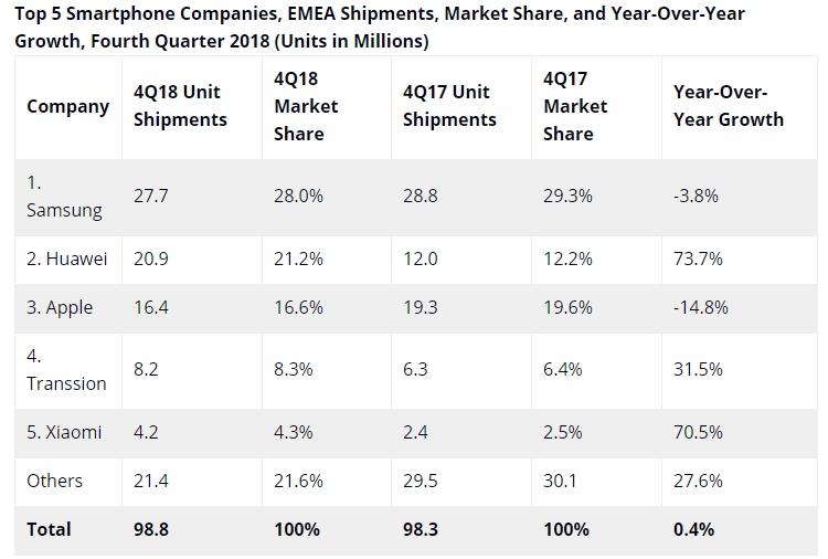 """Huawei метит в лидеры на рынке смартфонов в регионе EMEA"""""""