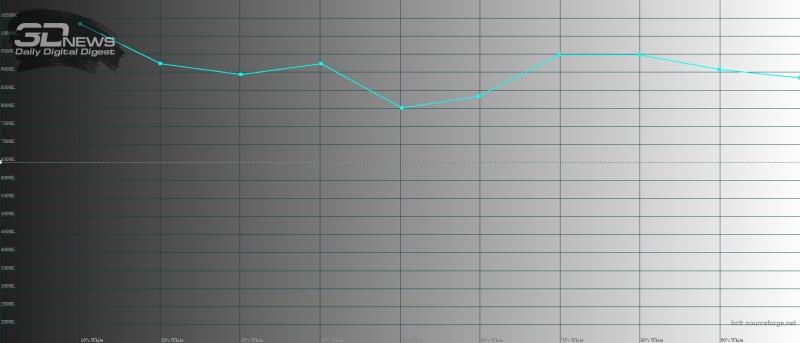 Xiaomi Redmi Note 7, цветовая температура в автоматическом режиме. Голубая линия – показатели Redmi Note 7, пунктирная – эталонная температура