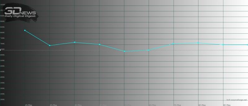 Xiaomi Redmi Note 7, цветовая температура в «стандартном» режиме. Голубая линия – показатели Redmi Note 7, пунктирная – эталонная температура