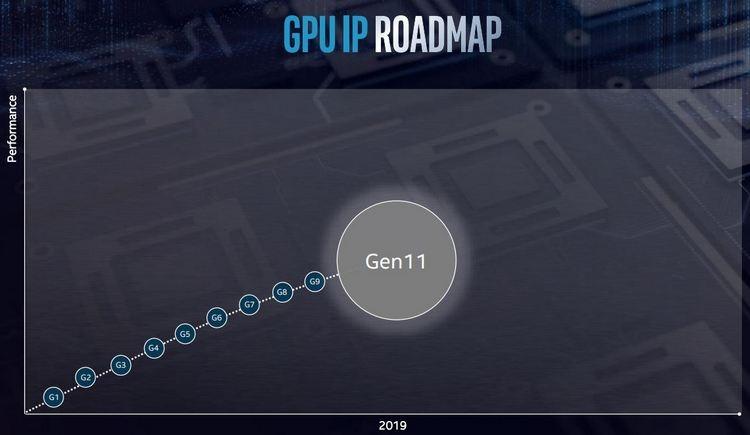 """Встроенная графика Intel 11-го поколения оказалась быстрее AMD Vega 10 в Ashes of the Singularity"""""""