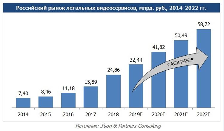 """Рынок легальных видеосервисов России быстро набирает обороты"""""""
