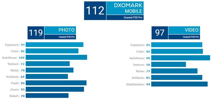 """Huawei P30 Pro установил рекорд по качеству камеры в рейтинге DxOMark"""""""