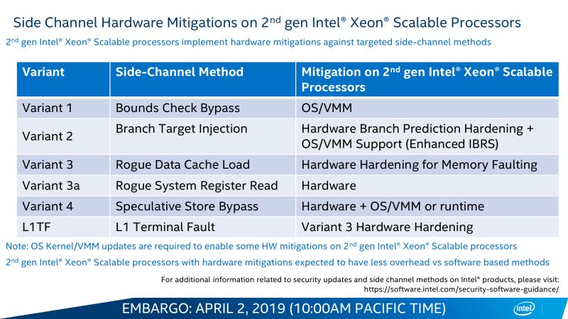 Intel Xeon Cascade Lake: вы находитесь здесь / ServerNews