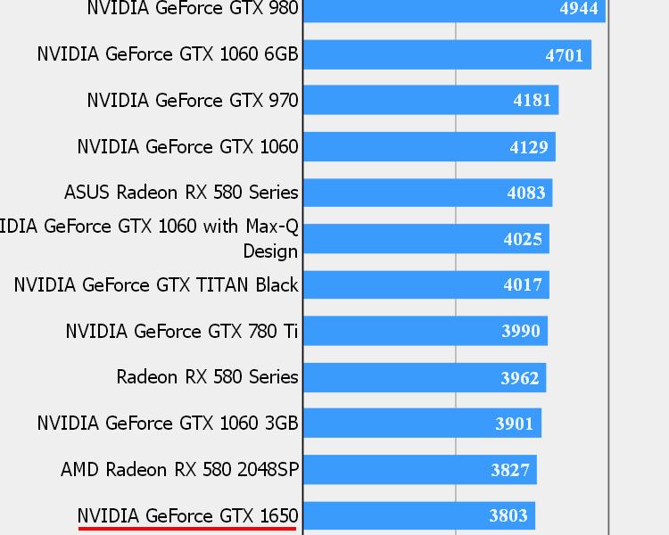 """GeForce GTX 1650 выйдет 22 апреля и обеспечит производительность уровня GTX 1060 3GB"""""""