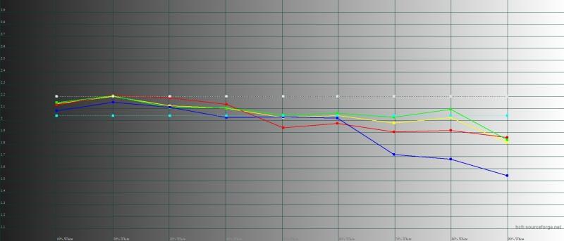 Sony Xperia 10, гамма в режиме предельной яркости. Желтая линия – показатели Xperia 10, пунктирная – эталонная гамма
