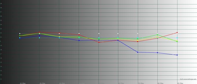 Sony Xperia 10, гамма в стандартном режиме. Желтая линия – показатели Xperia 10, пунктирная – эталонная гамма