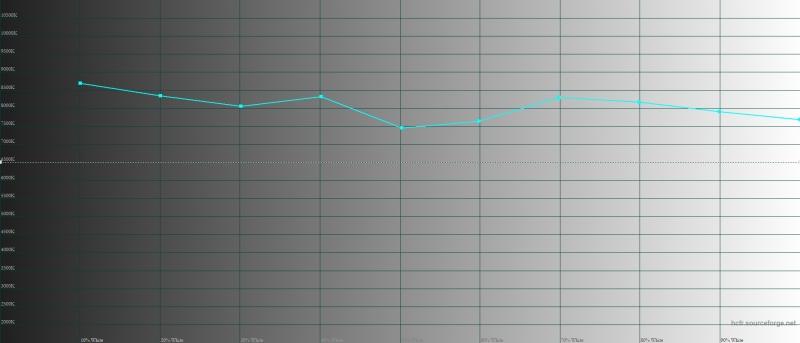 Sony Xperia 10, цветовая температура в режиме предельной яркости. Голубая линия – показатели Xperia 10, пунктирная – эталонная температура