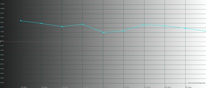 Sony Xperia 10, цветовая температура в стандартном режиме. Голубая линия – показатели Xperia 10, пунктирная – эталонная температура