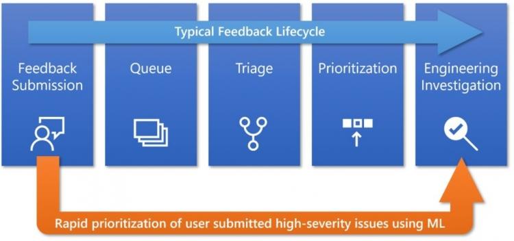 """Обновление Windows 10 (1903) перенесли на май из-за качественного тестирования"""""""