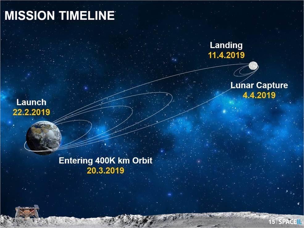 Путешествие Beresheet к Луне началось в феврале этого года