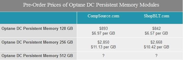 Стоимость одного Гбайт памяти Intel Optane в модулях DDR4 (Anandtech)