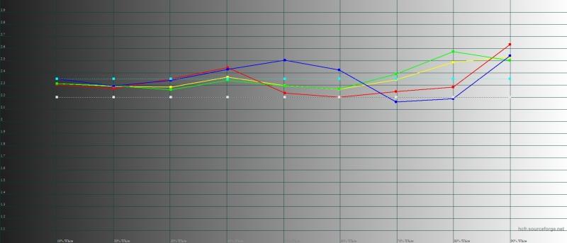 Huawei P30 Pro, обычный режим, гамма. Желтая линия – показатели P30 Pro, пунктирная – эталонная гамма