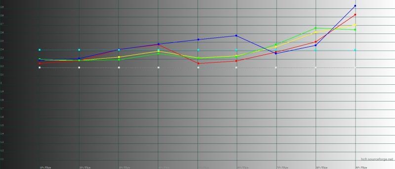 Huawei P30 Pro, яркий режим, гамма. Желтая линия – показатели P30 Pro, пунктирная – эталонная гамма