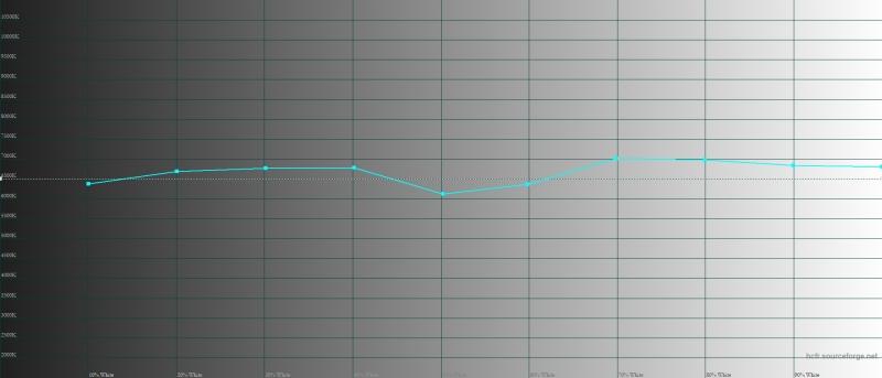 Huawei P30 Pro, обычный режим, цветовая температура. Голубая линия – показатели P30 Pro, пунктирная – эталонная температура