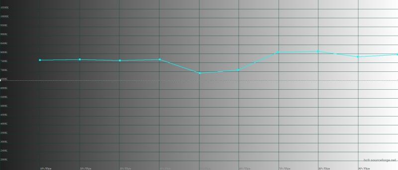 Huawei P30 Pro, яркий режим, цветовая температура. Голубая линия – показатели P30 Pro, пунктирная – эталонная температура