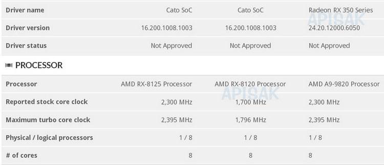 """AMD готовит встраиваемые процессоры, похожие на чипы актуальных консолей"""""""