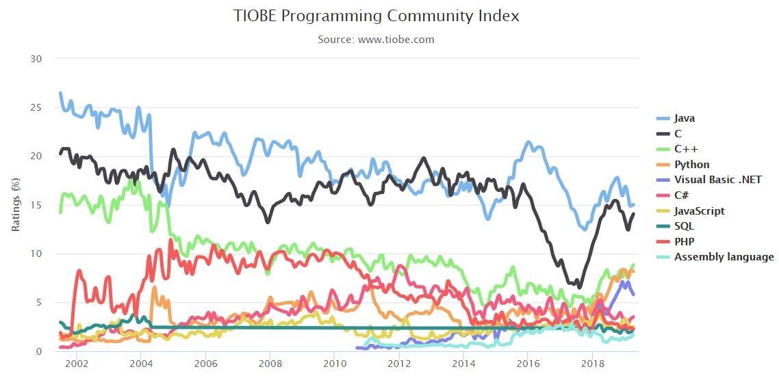 Динамика изменения популярности языков программирования за 17 лет