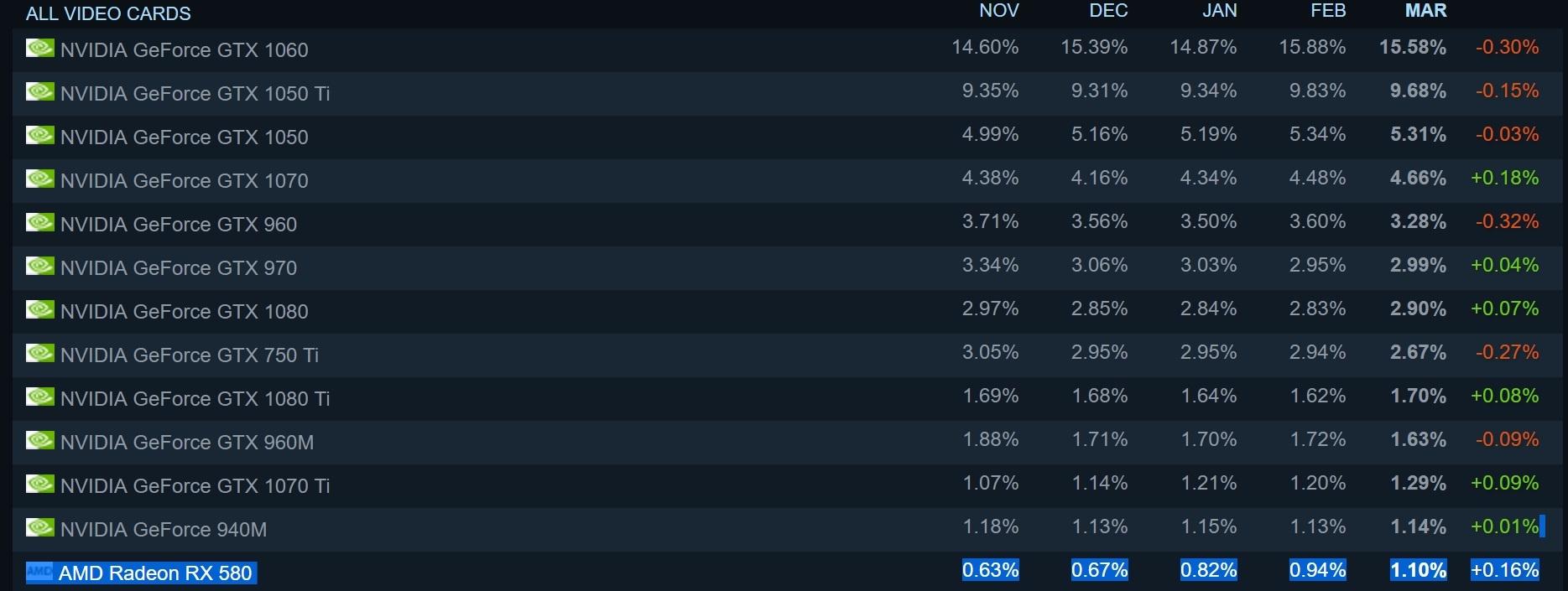 RX 580 в настоящее время числится в списке самых популярных графических процессоров AMD в Steam.