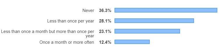 Большая часть сообщества Stack Overflow периодически участвует в открытых проектах