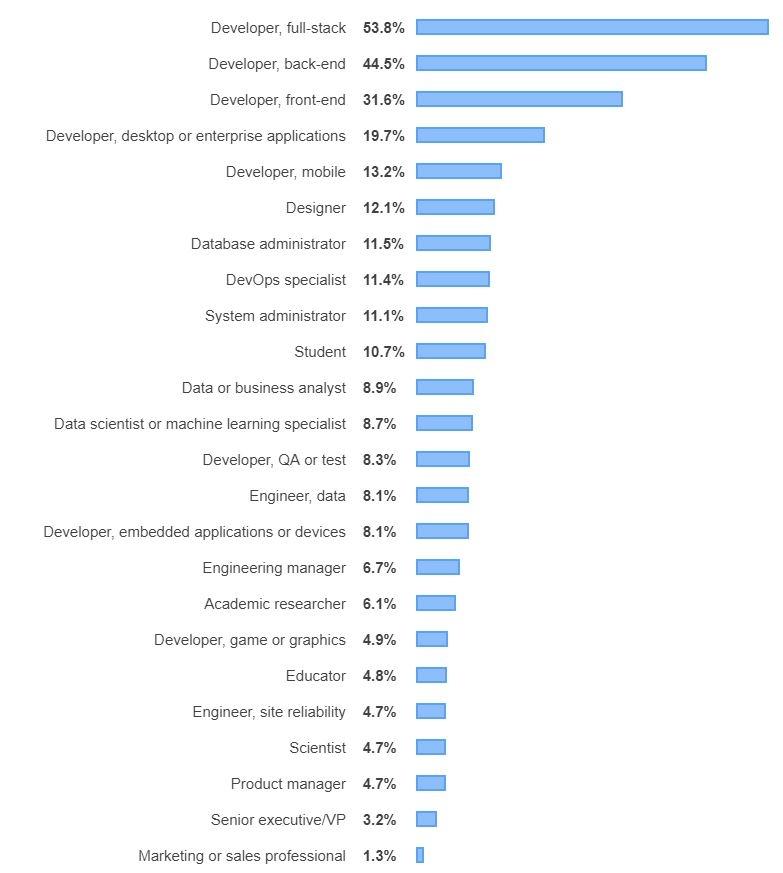 WEB разработчиков значительно больше, чем прочих IT специалистов