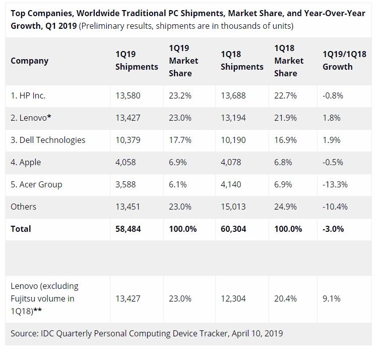 Lenovo потеряла  титул крупнейшего производителя компьютеров вмире