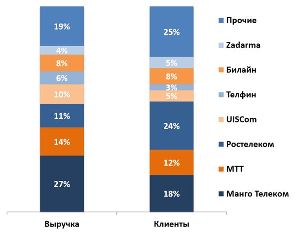Структура российского рынка виртуальных АТС в 2018 году по выручке и количеству компаний-клиентов (источник: «ТМТ Консалтинг»)