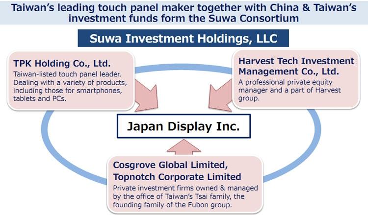 """Компания Japan Display стала зависимой от китайцев"""""""