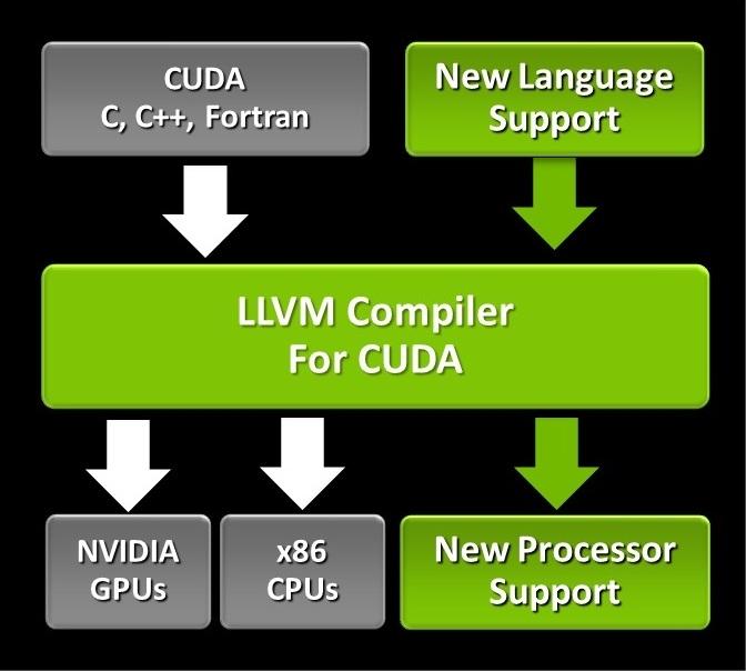 NVIDIA давно использует LLVM и в частности Fortran в рамках архитектуры CUDA