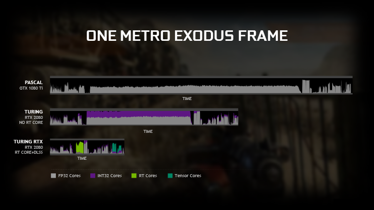 GeForce RTX больше не нужен? Тесты трассировки лучей на