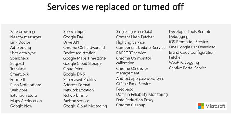 Одна из главных задач разработчиков — вписать Edge на базе Chromium в экосистему онлайновых сервисов Microsoft (источник слайда)