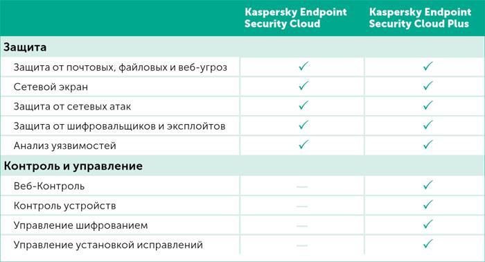 Сравнение основных функций двух уровней решения