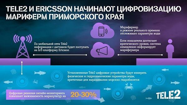 """Tele2 и Ericsson повысят урожайность марикультурных ферм с помощью Интернета вещей"""""""