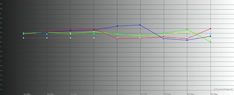 Vivo V15 Pro, гамма. Желтая линия – показатели V15 Pro, пунктирная – эталонная гамма