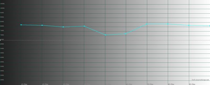 Vivo V15 Pro, цветовая температура. Голубая линия – показатели V15 Pro, пунктирная – эталонная температура