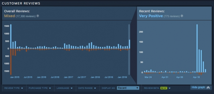 "Страницу Assassin's Creed Unity в Steam «атаковали» позитивными откликами"""