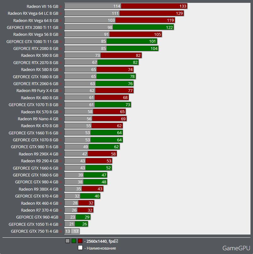 Потенциал раскрыт: Radeon RX Vega 64 оказалась до 20