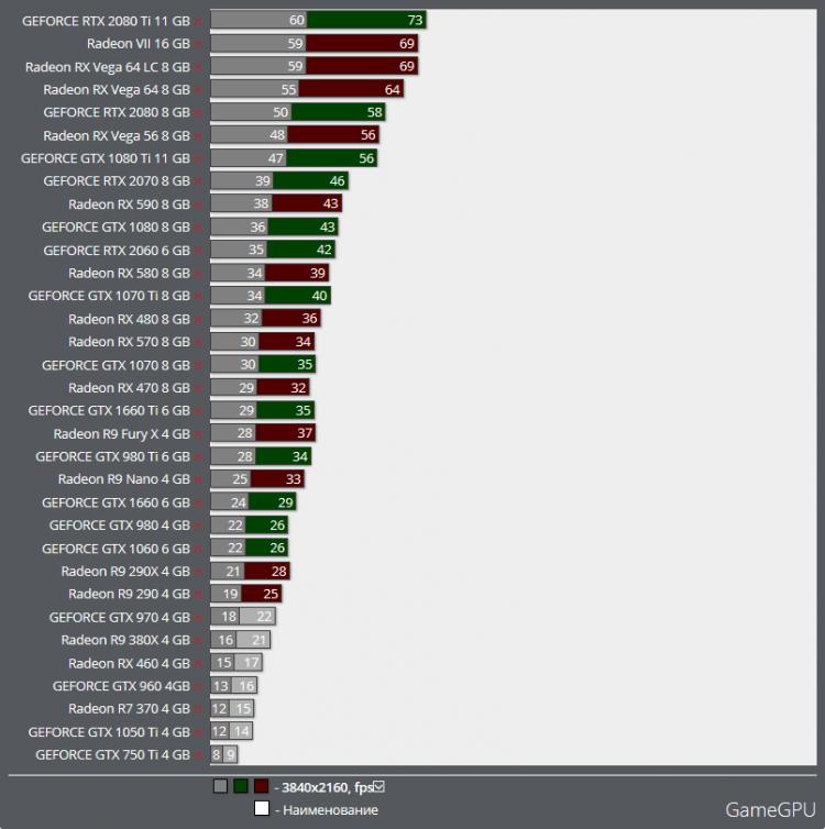"Потенциал раскрыт: Radeon RX Vega 64 оказалась до 20 % быстрее GeForce RTX 2080 Ti в World War Z"""