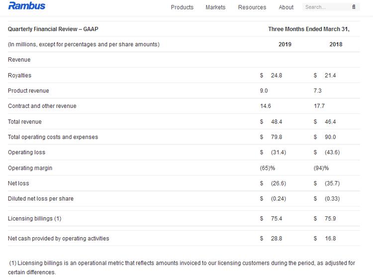 Квартальные результаты Rambus в первые три месяца 2019 календарного года