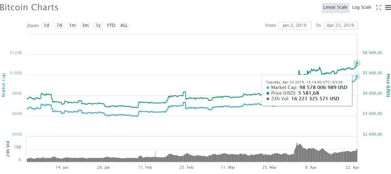 Биткоин цена в 2019 году как получить биткоин кошелек на adbtc