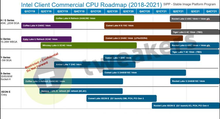 """Запаситесь терпением: 10-нм процессоров Intel для десктопов не будет до 2022 года"""""""