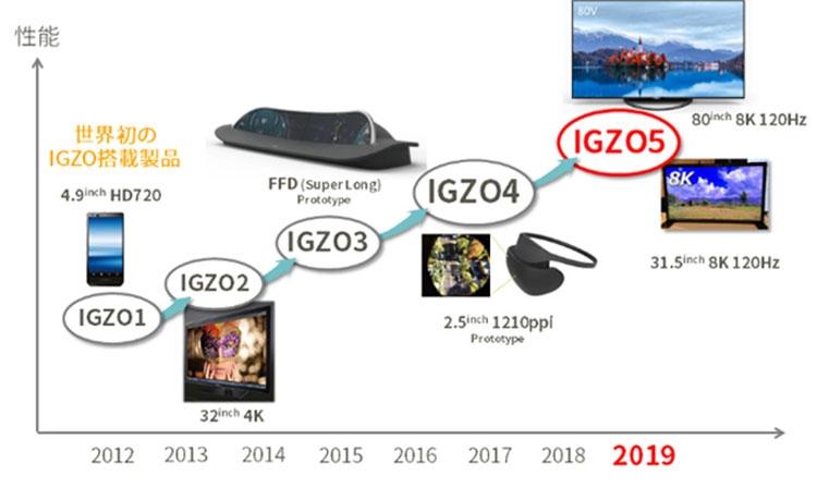 Нет предела совершенству: LCD-панели Sharp перешли на 5-е поколение технологии IGZO