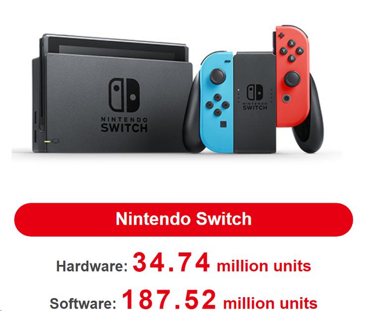 "Nintendo продала 34,7 млн Switch, а Yoshi's Crafted World разошлась миллионным тиражом за 3 дня"""