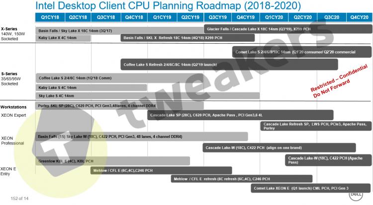 """Отставить панику: настольные процессоры Intel c десятью ядрами выйдут в начале следующего года"""""""