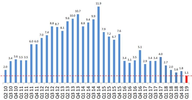 """Sony Mobile на дне: зафиксированы рекордно низкие поставки смартфонов Xperia"""""""